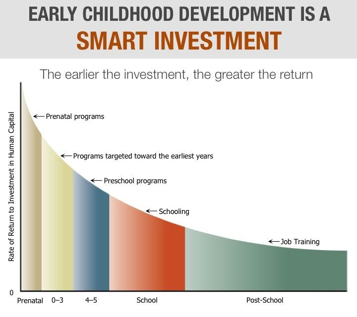 The importance of developing non-cognitive skills at an early age
